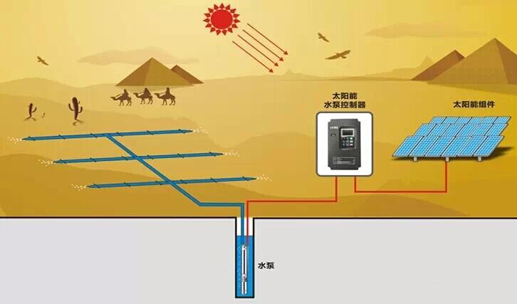 光伏水泵系统工作原理图